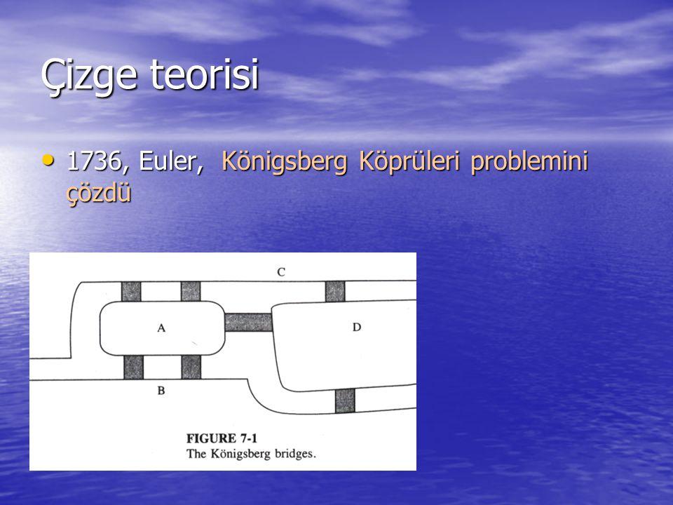 Çizge teorisi 1736, Euler, Königsberg Köprüleri problemini çözdü 1736, Euler, Königsberg Köprüleri problemini çözdü