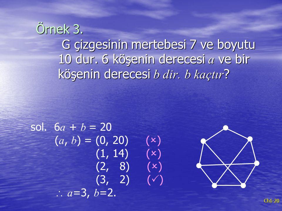 Ch1-20 Örnek 3. G çizgesinin mertebesi 7 ve boyutu 10 dur. 6 köşenin derecesi a ve bir köşenin derecesi b dir. b kaçtır ? sol. 6 a + b = 20 ( a, b ) =