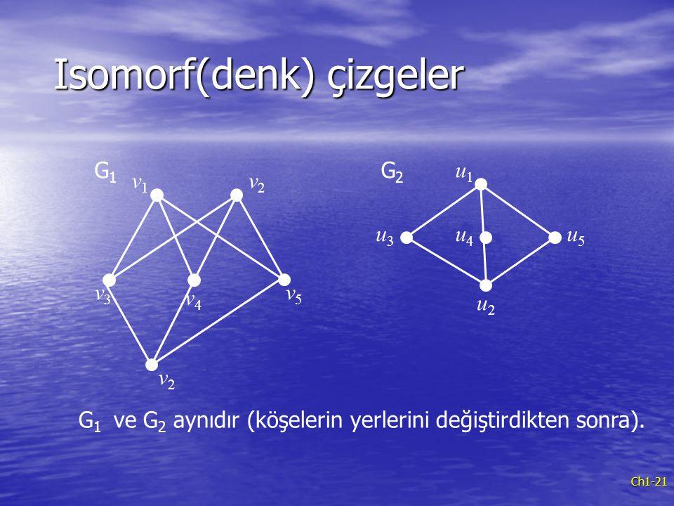 Ch1-21 Isomorf(denk) çizgeler Isomorf(denk) çizgeler v1v1 v3v3 v4v4 v5v5 u1u1 u2u2 u3u3 u4u4 u5u5 G1G1 G2G2 G 1 ve G 2 aynıdır (köşelerin yerlerini de