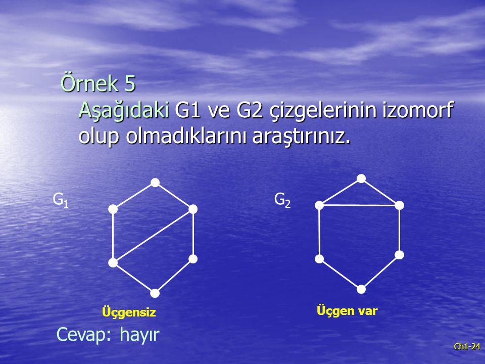 Ch1-24 Örnek 5 Aşağıdaki G1 ve G2 çizgelerinin izomorf olup olmadıklarını araştırınız. G1G1 G2G2 Üçgensiz Üçgen var Cevap: hayır