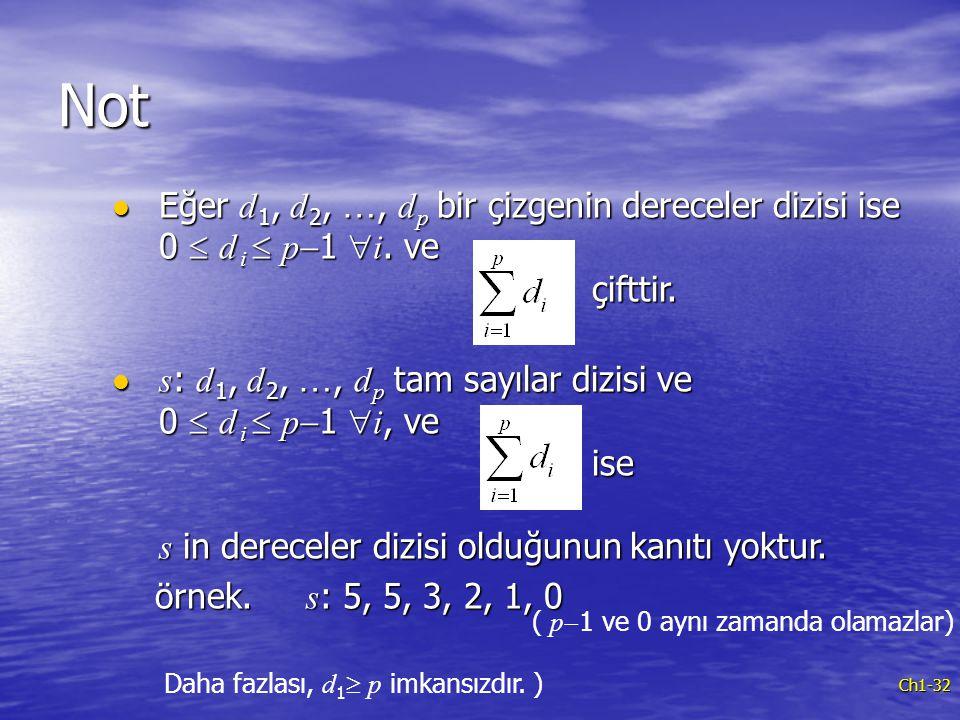 Ch1-32 Eğer d 1, d 2, …, d p bir çizgenin dereceler dizisi ise 0  d i  p  1  i. ve çifttir. Eğer d 1, d 2, …, d p bir çizgenin dereceler dizisi is