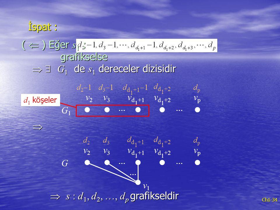 Ch1-34 İspat : v1v1 G1G1 … v2v2 v3v3 v d 1 +1 v d 1 +2 d21d21d31d31 vpvp … d d 1 +1  1 d d 1 +2 dpdp (  ) Eğer s 1 : grafikselse   G 1 de s 1