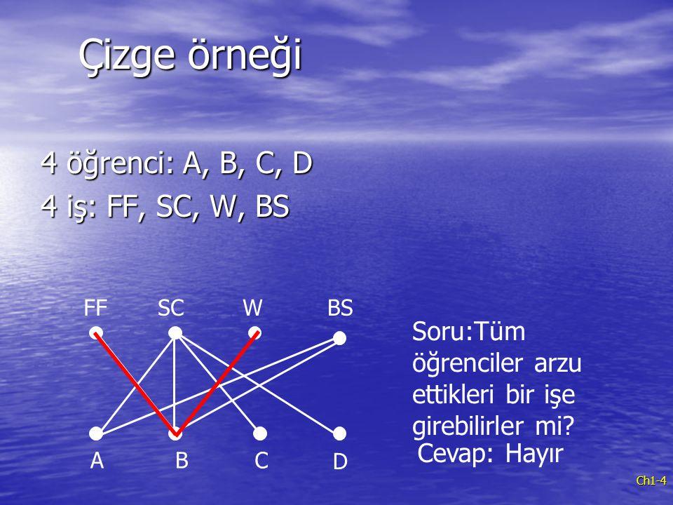 Ch1-4 Çizge örneği 4 öğrenci: A, B, C, D 4 iş: FF, SC, W, BS ABC D FFSCWBS Soru:Tüm öğrenciler arzu ettikleri bir işe girebilirler mi? Cevap: Hayır