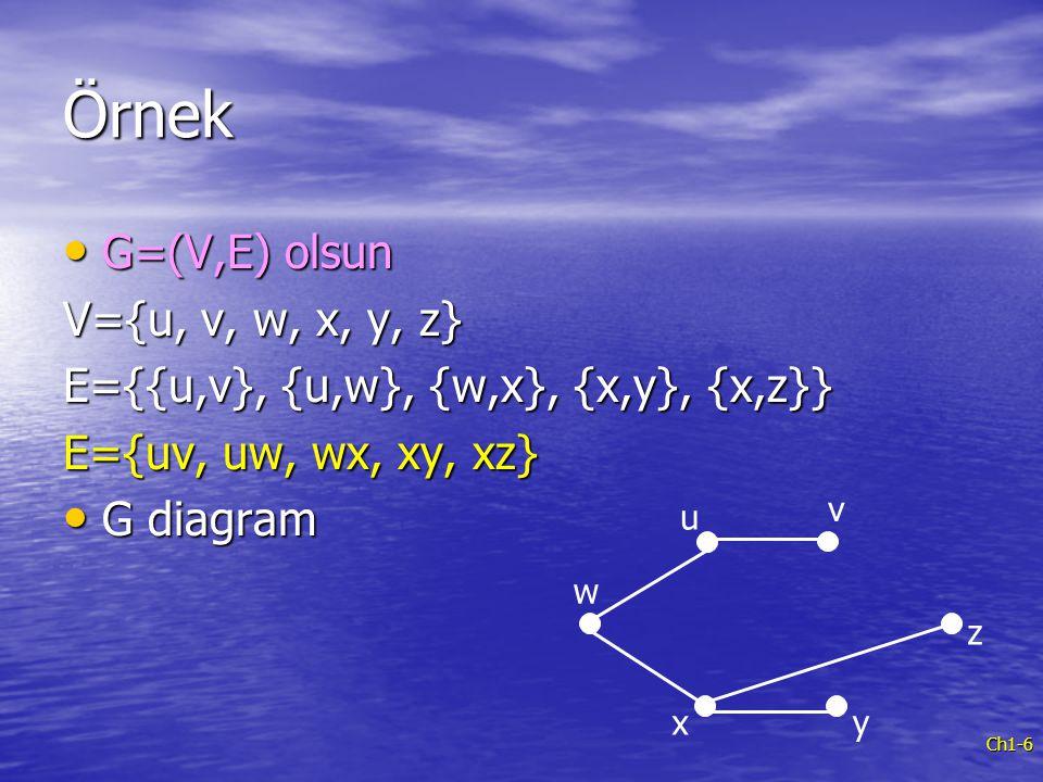 Ch1-6 Örnek G=(V,E) olsun G=(V,E) olsun V={u, v, w, x, y, z} E={{u,v}, {u,w}, {w,x}, {x,y}, {x,z}} E={uv, uw, wx, xy, xz} G diagram G diagram v u w xy