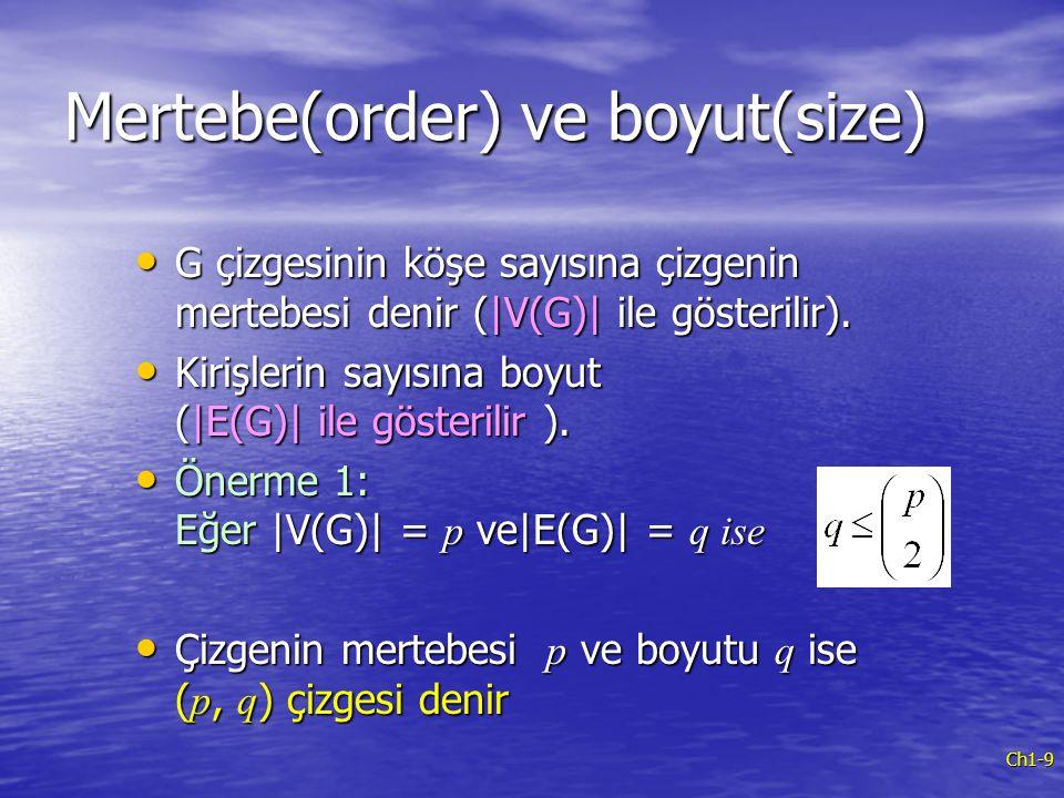 Ch1-9 Mertebe(order) ve boyut(size) G çizgesinin köşe sayısına çizgenin mertebesi denir (|V(G)| ile gösterilir). G çizgesinin köşe sayısına çizgenin m