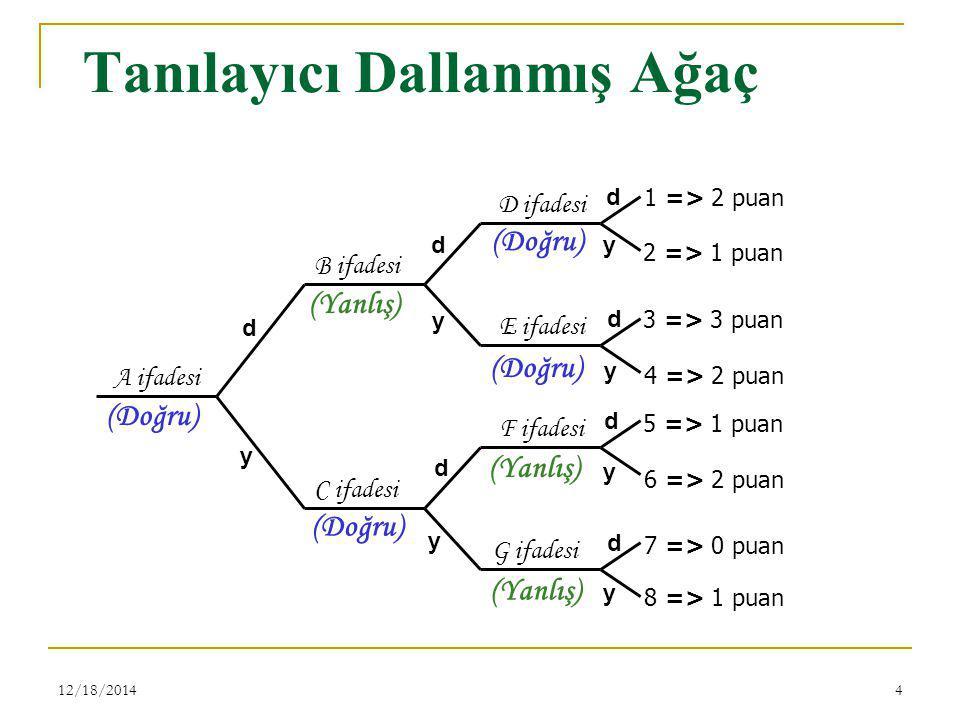 12/18/20144 Tanılayıcı Dallanmış Ağaç A ifadesi B ifadesi C ifadesi D ifadesi E ifadesi F ifadesi G ifadesi d y d y d y d y d d d y y y 1 => 2 puan 2