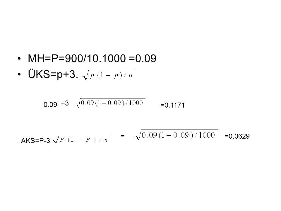 MH=P=900/10.1000 =0.09 ÜKS=p+3. 0.09 +3 =0.1171 AKS=P-3 ==0.0629
