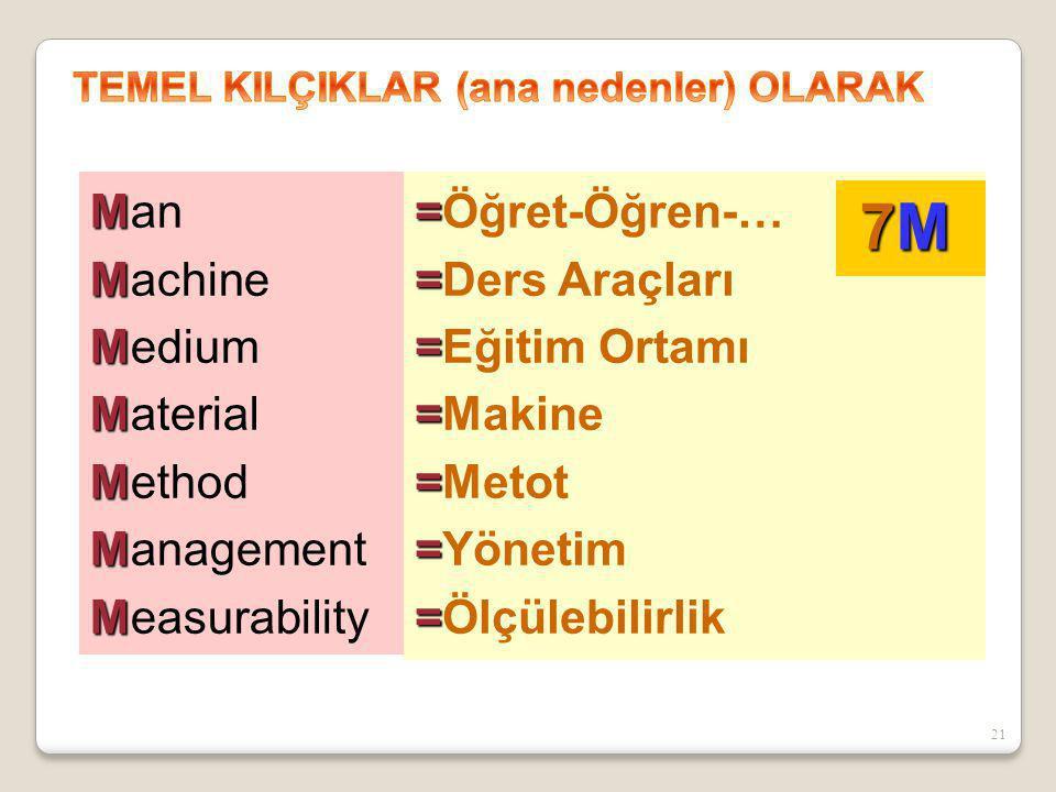 M Man M Machine M Medium M Material M Method M Management M Measurability = =Öğret-Öğren-… = =Ders Araçları = =Eğitim Ortamı = =Makine = =Metot = =Yön