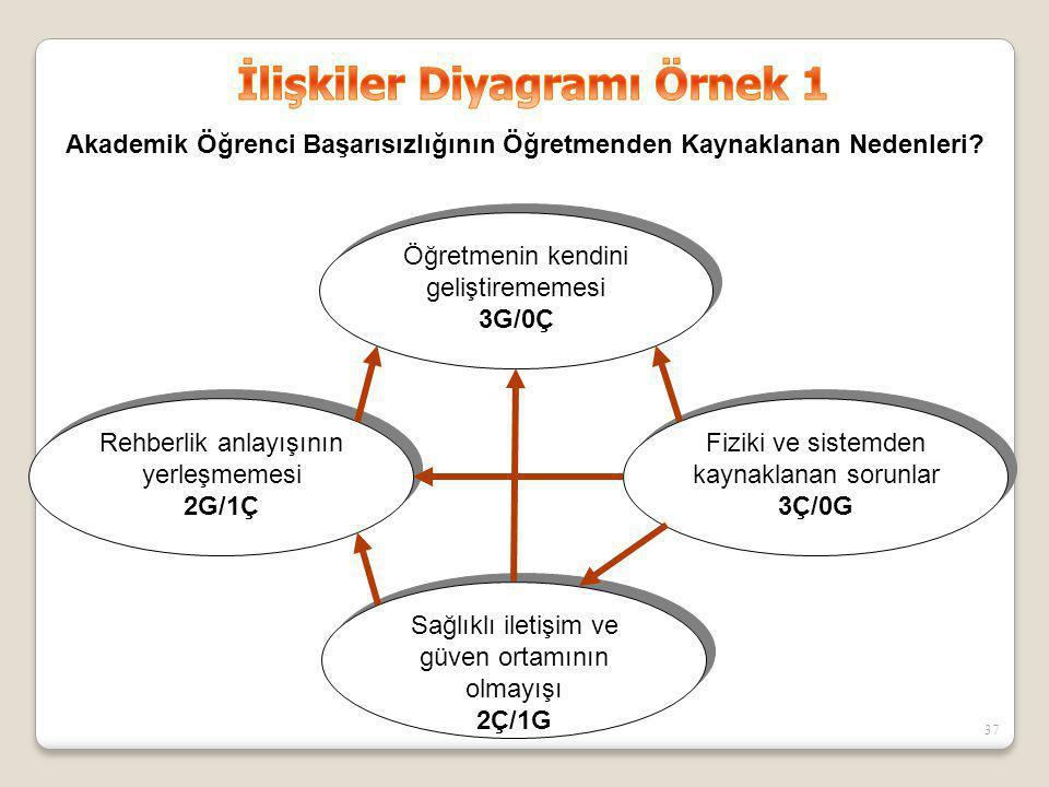 Sağlıklı iletişim ve güven ortamının olmayışı 2Ç/1G Sağlıklı iletişim ve güven ortamının olmayışı 2Ç/1G Öğretmenin kendini geliştirememesi 3G/0Ç Öğret