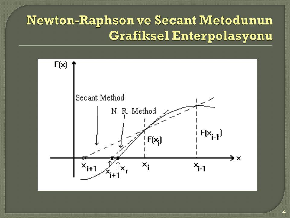 Aşağıdaki şekilde görüldüğü gibi bir nesnenin sönümlü salınımı Newton un ikinci yasası tarafından yönetilir.