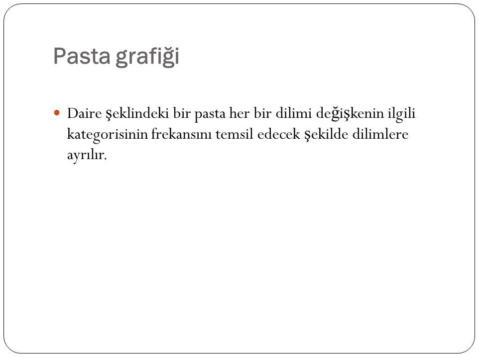 Pasta grafiği Daire ş eklindeki bir pasta her bir dilimi de ğ i ş kenin ilgili kategorisinin frekansını temsil edecek ş ekilde dilimlere ayrılır.