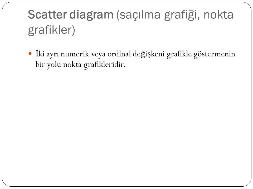 Scatter diagram (saçılma grafiği, nokta grafikler) İ ki ayrı numerik veya ordinal de ğ i ş keni grafikle göstermenin bir yolu nokta grafikleridir.