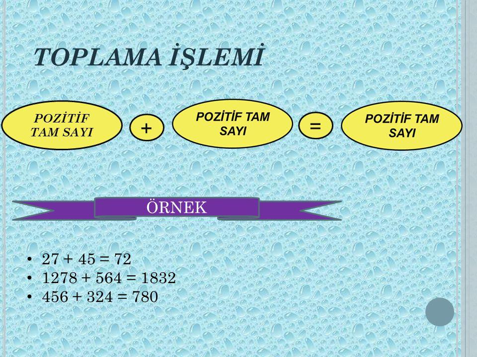 TOPLAMA İŞLEMİ NEGATİF TAM SAYI + = ÖRNEK (-21) + (-14) = (-35) (-49) + (-54) = (-103) (-16) + (-43) = (-59)