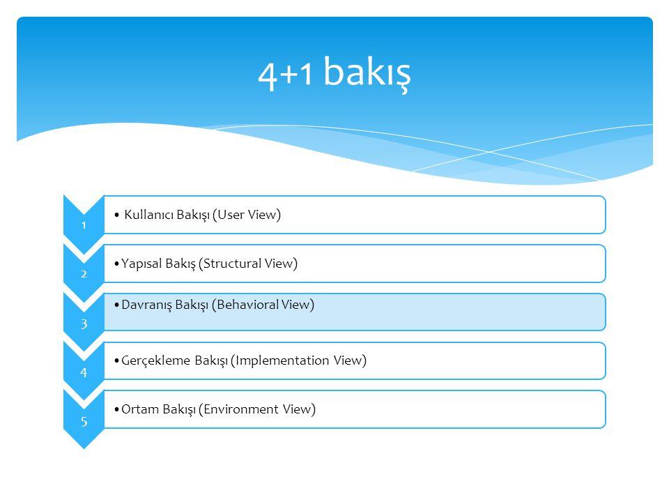 1 Kullanıcı Bakışı (User View) 2 Yapısal Bakış (Structural View) 3 Davranış Bakışı (Behavioral View) 4 Gerçekleme Bakışı (Implementation View) 5 Ortam
