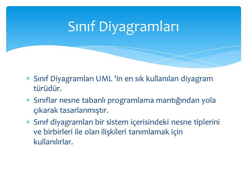  Sınıf Diyagramları UML 'in en sık kullanılan diyagram türüdür.  Sınıflar nesne tabanlı programlama mantığından yola çıkarak tasarlanmıştır.  Sınıf