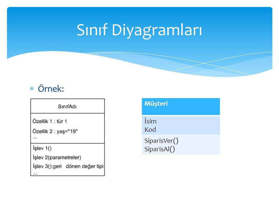  Örnek: Sınıf Diyagramları Müşteri İsim Kod SiparisVer() SiparisAl()