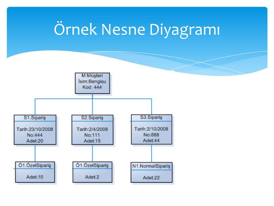 Örnek Nesne Diyagramı
