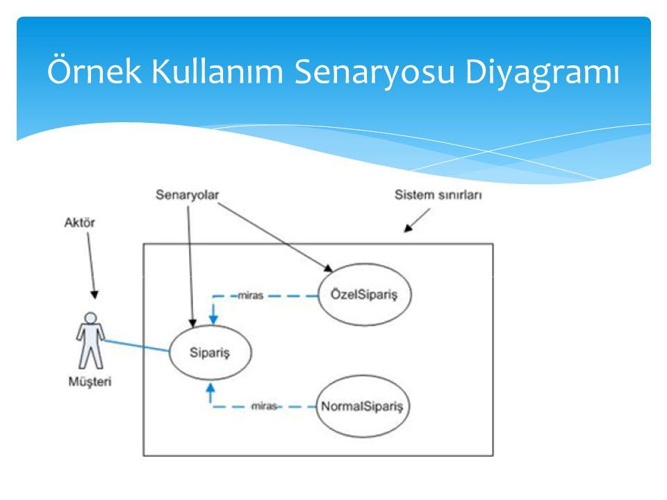 Örnek Kullanım Senaryosu Diyagramı