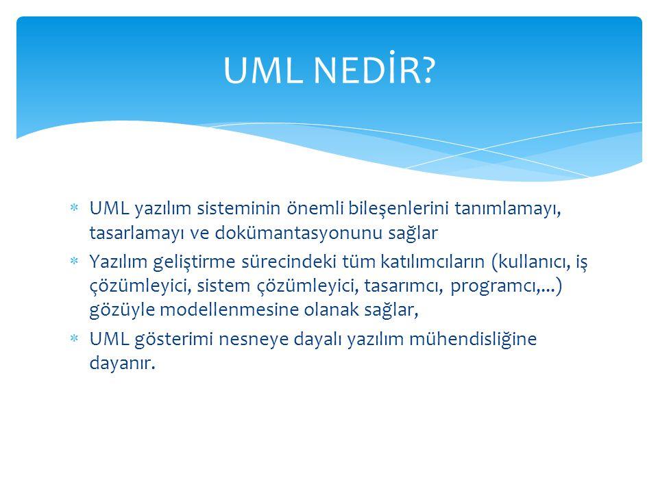  UML yazılım sisteminin önemli bileşenlerini tanımlamayı, tasarlamayı ve dokümantasyonunu sağlar  Yazılım geliştirme sürecindeki tüm katılımcıların