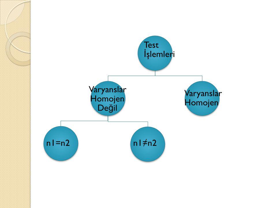 Test İ şlemleri Varyanslar Homojen De ğ il n1=n2n1≠n2 Varyanslar Homojen