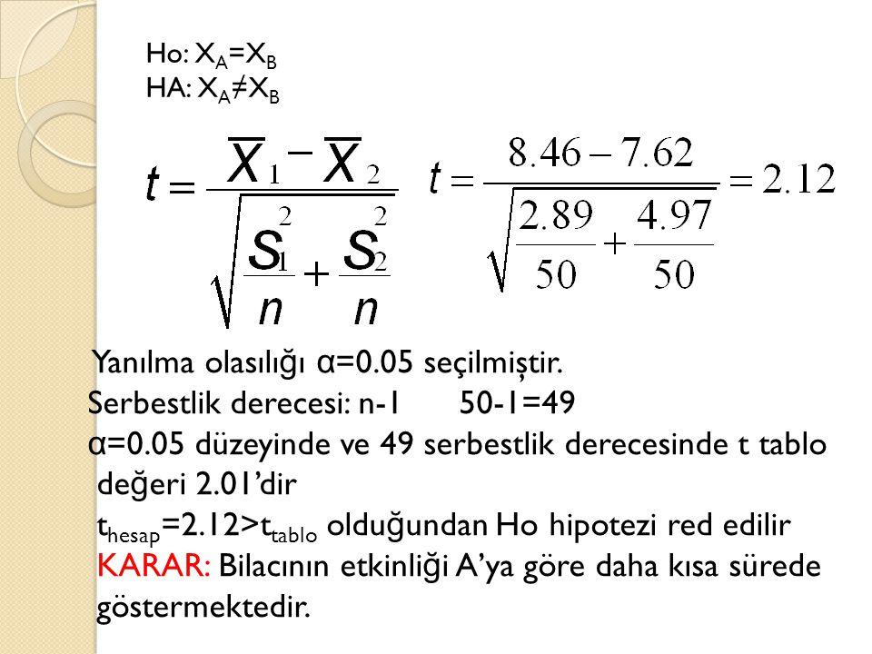 Ho: X A =X B HA: X A ≠X B Yanılma olasılı ğ ı α =0.05 seçilmiştir. Serbestlik derecesi: n-1 50-1=49 α =0.05 düzeyinde ve 49 serbestlik derecesinde t t