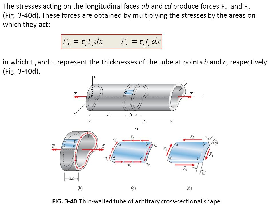 FIG. 3-40 Thin-walled tube of arbitrary cross-sectional shape
