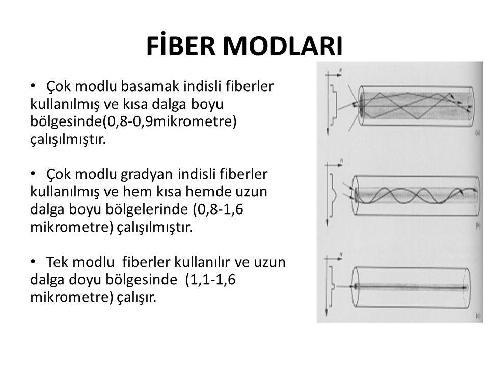Çok modlu basamak indisli fiberler kullanılmış ve kısa dalga boyu bölgesinde(0,8-0,9mikrometre) çalışılmıştır. Çok modlu gradyan indisli fiberler kull