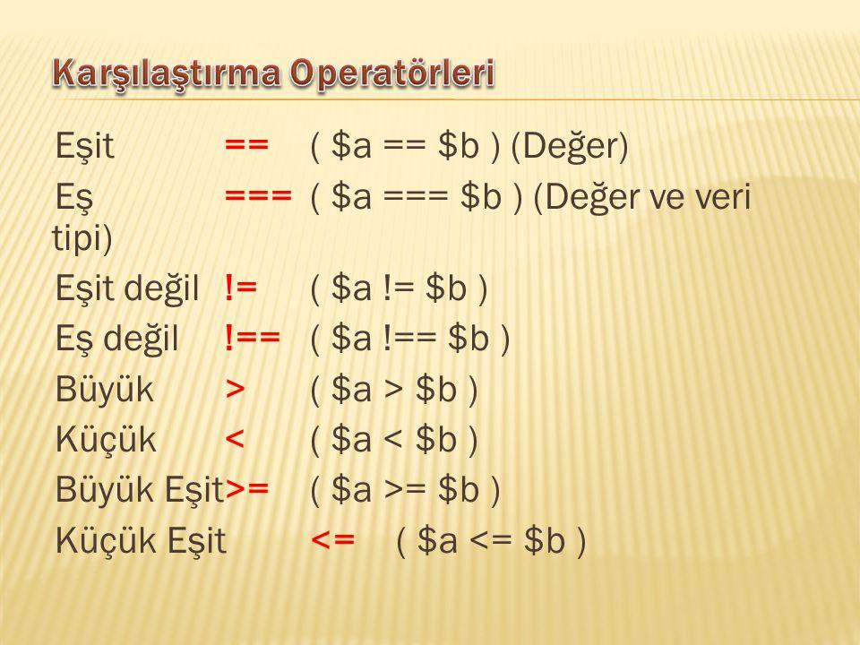 Eşit==( $a == $b ) (Değer) Eş===( $a === $b ) (Değer ve veri tipi) Eşit değil!=( $a != $b ) Eş değil!==( $a !== $b ) Büyük>( $a > $b ) Küçük<( $a < $b ) Büyük Eşit>=( $a >= $b ) Küçük Eşit<=( $a <= $b )