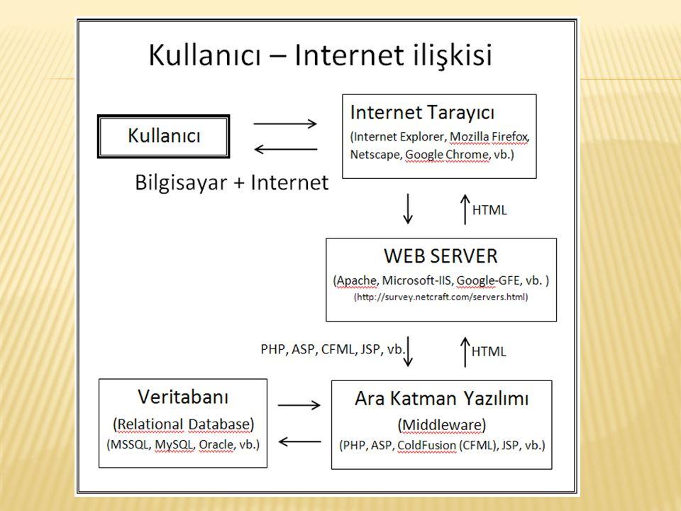  Ücretsiz  Açık kaynak kodlu  Hızlı  Kararlı (Stabil)  Platformlardan bağımsız  Derlemeye gerek duyulmaması  Çok geniş kullanım alanı  Kolay ve güçlü  Server taraflı çalışması  Sadece web için yazılmış olması  Tüm veritabanlarını kullanması