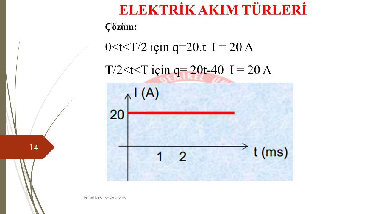 14 Çözüm: 0<t<T/2 için q=20.t I = 20 A T/2<t<T için q= 20t-40 I = 20 A ELEKTRİK AKIM TÜRLERİ Temel Elektrik - Elektronik