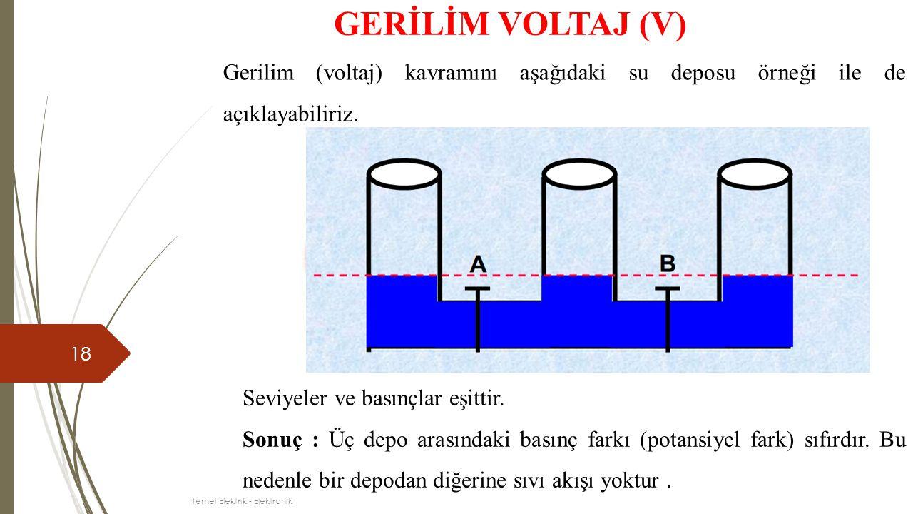 18 GERİLİM VOLTAJ (V) Gerilim (voltaj) kavramını aşağıdaki su deposu örneği ile de açıklayabiliriz. Seviyeler ve basınçlar eşittir. Sonuç : Üç depo ar
