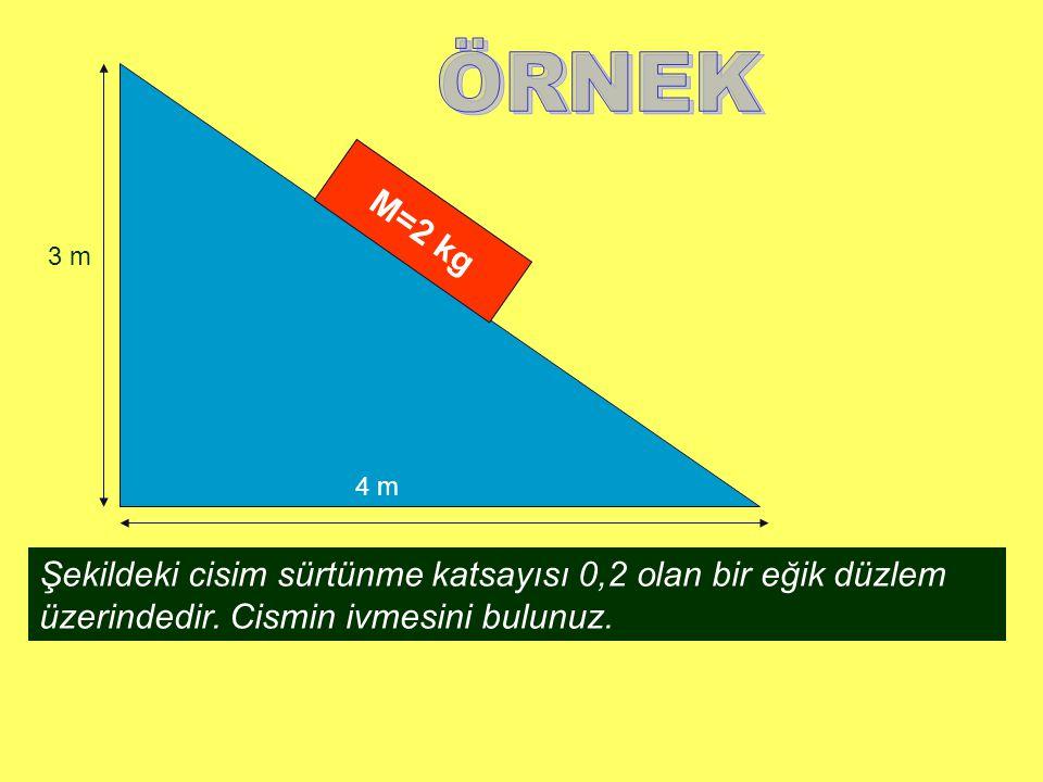 M=2 kg 3 m 4 m Şekildeki cisim sürtünme katsayısı 0,2 olan bir eğik düzlem üzerindedir. Cismin ivmesini bulunuz.