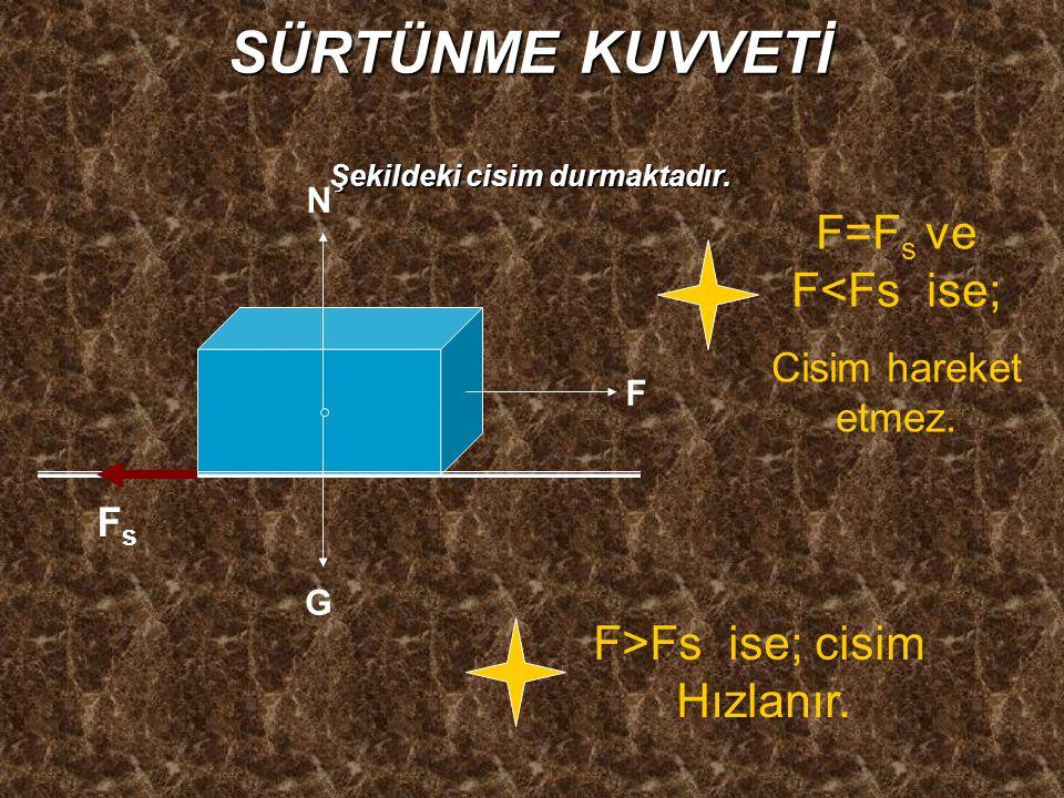 SÜRTÜNME KUVVETİ Şekildeki cisim durmaktadır. F FsFs G N F=F s ve F<Fs ise; Cisim hareket etmez. F>Fs ise; cisim Hızlanır.
