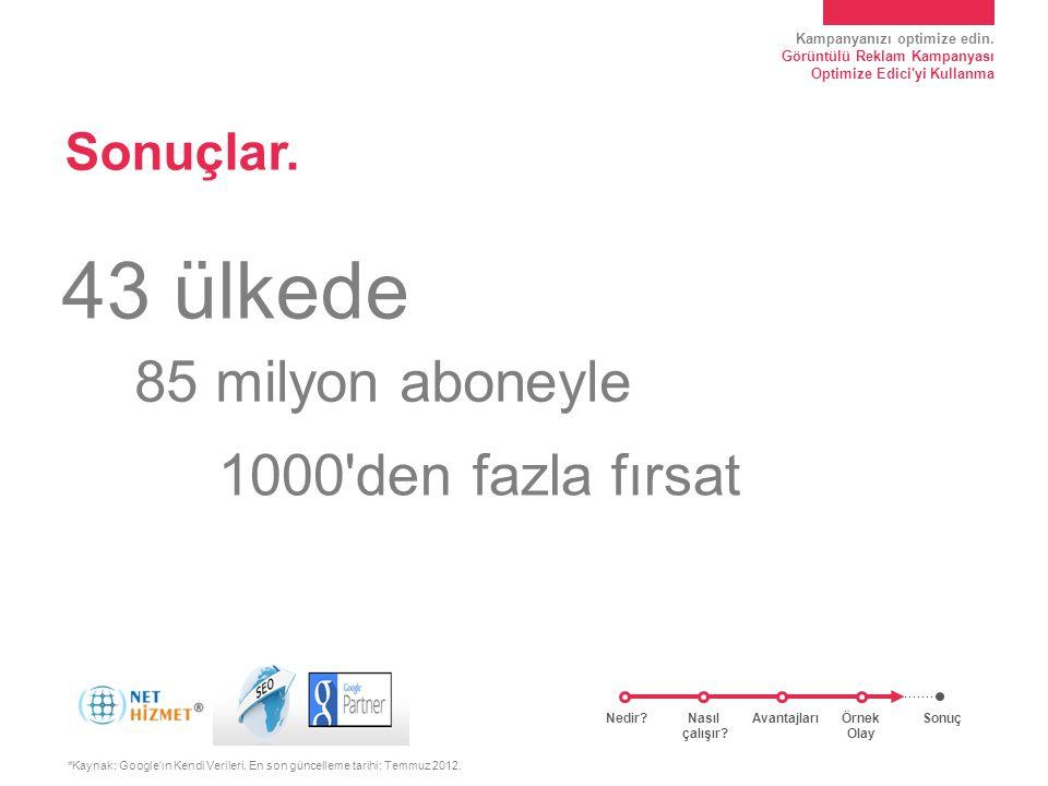 Kampanyanızı optimize edin. Görüntülü Reklam Kampanyası Optimize Edici'yi Kullanma Sonuçlar. *Kaynak: Google'ın Kendi Verileri. En son güncelleme tari