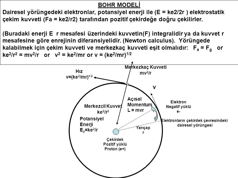 BOHR MODELİ Dairesel yörüngedeki elektronlar, potansiyel enerji ile (E = ke2/2r ) elektrostatik çekim kuvveti (Fa = ke2/r2) tarafından pozitif çekirdeğe doğru çekilirler.