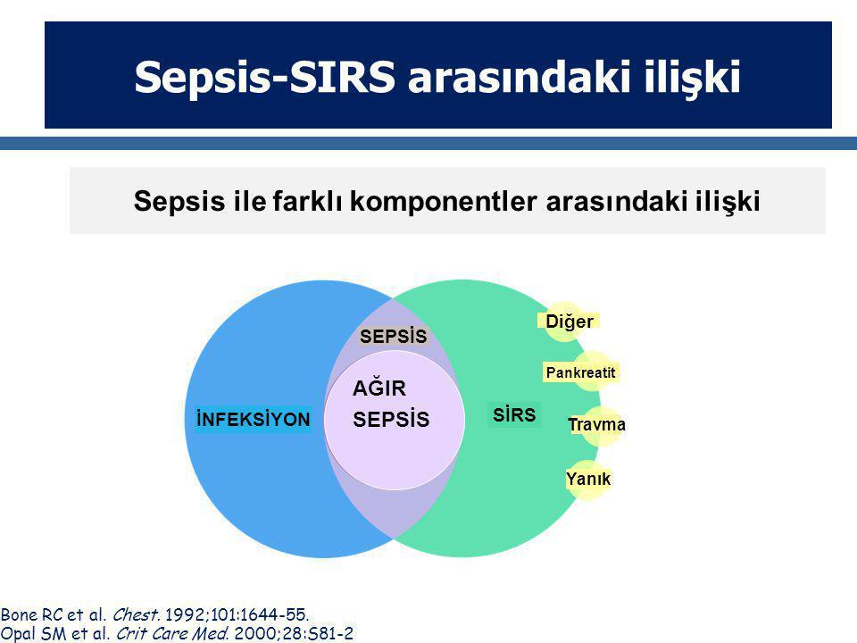 Sepsis-SIRS arasındaki ilişki Bone RC et al. Chest. 1992;101:1644-55. Opal SM et al. Crit Care Med. 2000;28:S81-2. İNFEKSİYON SEPSİS SİRS Yanık Travma