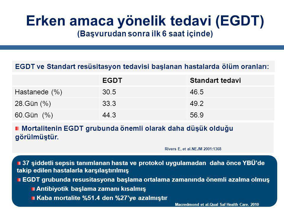 Erken amaca yönelik tedavi (EGDT) (Başvurudan sonra ilk 6 saat içinde) EGDTStandart tedavi Hastanede (%)30.546.5 28.Gün (%)33.349.2 60.Gün (%)44.356.9 EGDT ve Standart resüsitasyon tedavisi başlanan hastalarda ölüm oranları: Mortalitenin EGDT grubunda önemli olarak daha düşük olduğu görülmüştür.