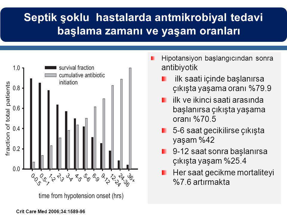 Hipotansiyon başlangıcından sonra antibiyotik ilk saati içinde başlanırsa çıkışta yaşama oranı %79.9 ilk ve ikinci saati arasında başlanırsa çıkışta yaşama oranı %70.5 5-6 saat gecikilirse çıkışta yaşam %42 9-12 saat sonra başlanırsa çıkışta yaşam %25.4 Her saat gecikme mortaliteyi %7.6 artırmakta Crit Care Med 2006;34:1589-96 Septik şoklu hastalarda antmikrobiyal tedavi başlama zamanı ve yaşam oranları