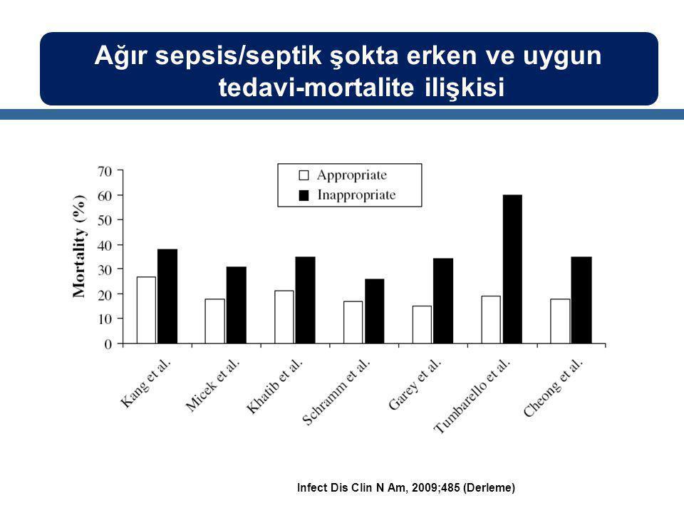 Infect Dis Clin N Am, 2009;485 (Derleme) Ağır sepsis/septik şokta erken ve uygun tedavi-mortalite ilişkisi