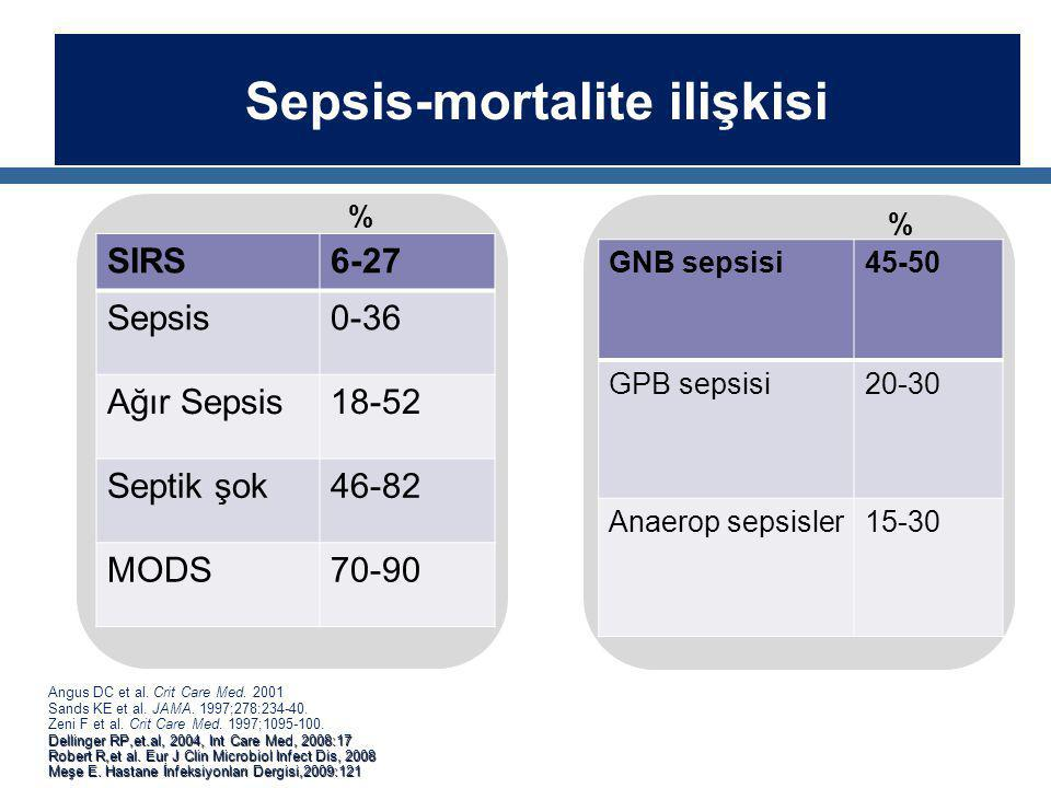 Sepsis-mortalite ilişkisi Angus DC et al.Crit Care Med.