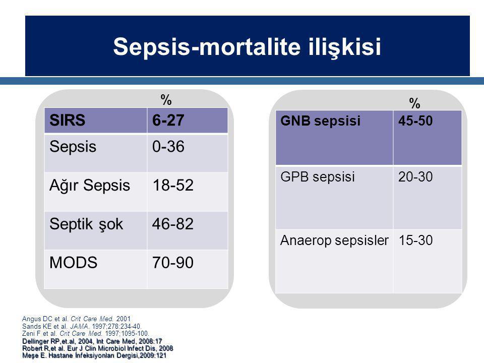 Sepsis-mortalite ilişkisi Angus DC et al. Crit Care Med. 2001 Sands KE et al. JAMA. 1997;278:234-40. Zeni F et al. Crit Care Med. 1997;1095-100. Delli