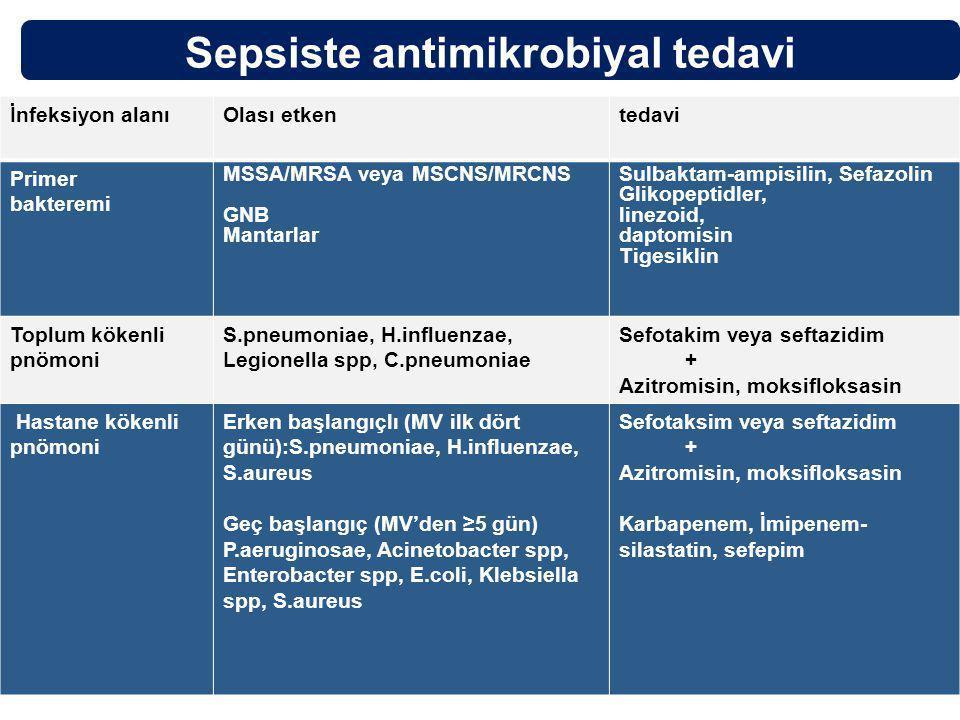 İnfeksiyon alanıOlası etkentedavi Primer bakteremi MSSA/MRSA veya MSCNS/MRCNS GNB Mantarlar Sulbaktam-ampisilin, Sefazolin Glikopeptidler, linezoid, daptomisin Tigesiklin Toplum kökenli pnömoni S.pneumoniae, H.influenzae, Legionella spp, C.pneumoniae Sefotakim veya seftazidim + Azitromisin, moksifloksasin Hastane kökenli pnömoni Erken başlangıçlı (MV ilk dört günü):S.pneumoniae, H.influenzae, S.aureus Geç başlangıç (MV'den ≥5 gün) P.aeruginosae, Acinetobacter spp, Enterobacter spp, E.coli, Klebsiella spp, S.aureus Sefotaksim veya seftazidim + Azitromisin, moksifloksasin Karbapenem, İmipenem- silastatin, sefepim Sepsiste antimikrobiyal tedavi