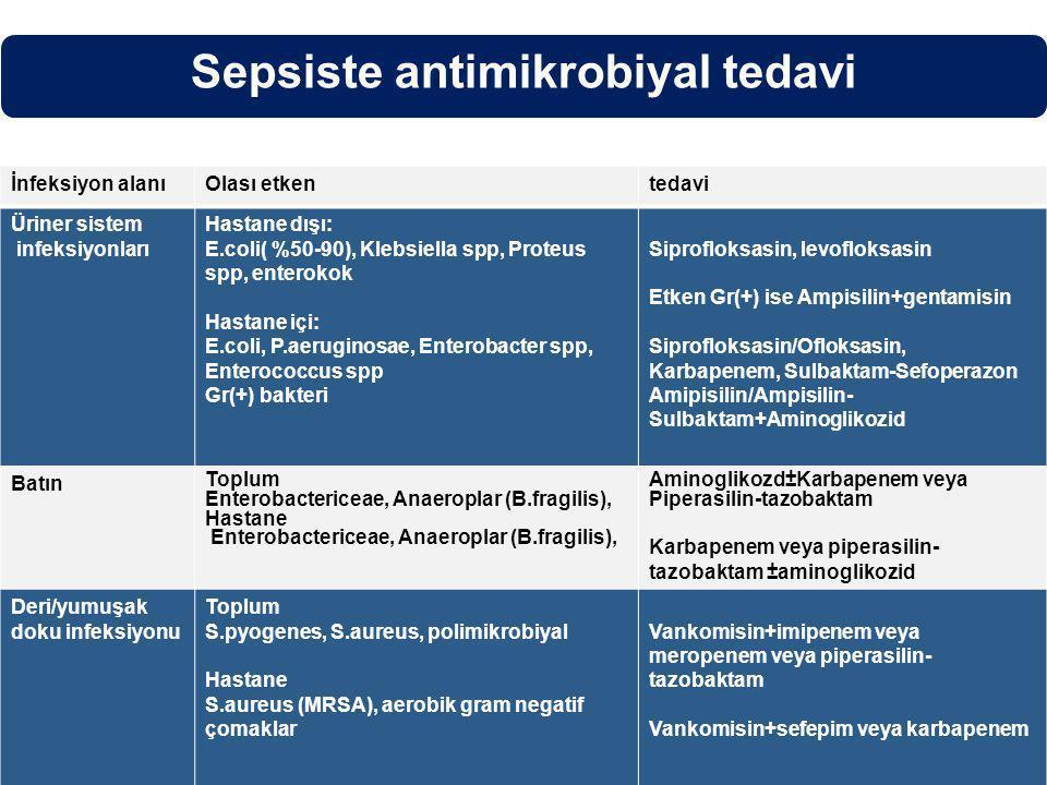 İnfeksiyon alanıOlası etkentedavi Üriner sistem infeksiyonları Hastane dışı: E.coli( %50-90), Klebsiella spp, Proteus spp, enterokok Hastane içi: E.coli, P.aeruginosae, Enterobacter spp, Enterococcus spp Gr(+) bakteri Siprofloksasin, levofloksasin Etken Gr(+) ise Ampisilin+gentamisin Siprofloksasin/Ofloksasin, Karbapenem, Sulbaktam-Sefoperazon Amipisilin/Ampisilin- Sulbaktam+Aminoglikozid Batın Toplum Enterobactericeae, Anaeroplar (B.fragilis), Hastane Enterobactericeae, Anaeroplar (B.fragilis), Aminoglikozd±Karbapenem veya Piperasilin-tazobaktam Karbapenem veya piperasilin- tazobaktam ±aminoglikozid Deri/yumuşak doku infeksiyonu Toplum S.pyogenes, S.aureus, polimikrobiyal Hastane S.aureus (MRSA), aerobik gram negatif çomaklar Vankomisin+imipenem veya meropenem veya piperasilin- tazobaktam Vankomisin+sefepim veya karbapenem Sepsiste antimikrobiyal tedavi