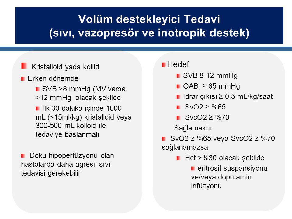 Volüm destekleyici Tedavi (sıvı, vazopresör ve inotropik destek) Kristalloid yada kollid Erken dönemde SVB >8 mmHg (MV varsa >12 mmHg olacak şekilde İlk 30 dakika içinde 1000 mL (~15ml/kg) kristalloid veya 300-500 mL kolloid ile tedaviye başlanmalı Doku hipoperfüzyonu olan hastalarda daha agresif sıvı tedavisi gerekebilir Hedef SVB 8-12 mmHg OAB ≥ 65 mmHg İdrar çıkışı ≥ 0.5 mL/kg/saat SvO2 ≥ %65 SvcO2 ≥ %70 Sağlamaktır SvO2 ≥ %65 veya SvcO2 ≥ %70 sağlanamazsa Hct >%30 olacak şekilde eritrosit süspansiyonu ve/veya doputamin infüzyonu