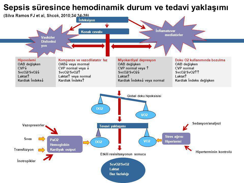 Sepsis süresince hemodinamik durum ve tedavi yaklaşımı (Silva Ramos FJ et al, Shcok, 2010;34:34-39) İnfeksiyon Konak cevabı Hipovolemi OAB değişken CVP  SvcO2/SvO2  Laktat  Kardiak İndeks  Kompanze ve vazodilatatör faz OAB  veya mormal CVP normal veya  SvcO2/SvO2  Laktat  veya normal Kardiak İndeks  Miyokardiyal depresyon OAB değişken CVP normal veya  SvcO2/SvO2  Laktat  Kardiak İndeks  veya normal Doku O2 kullanımında bozulma OAB değişken CVP normal SvcO2/SvO2  Laktat  Kardiak İndeks değişken İnflamatuvar mediatörler Vasküler Disfonksi yon VO2 DO2 Tevavi yaklaşımı DO2 VO2 Global doku hipoksisisi ScvO2/SvO2 Laktat Baz fazlalığı Etkili resisitasyonun sonucu Stres ağrısı Hipertermi Sedasyon/analjezi Hiperterminin kontrolü PaO2 Hemoglobin Kardiyak output Sıvaı Transfüzyon İnotropikler Vazopresörler