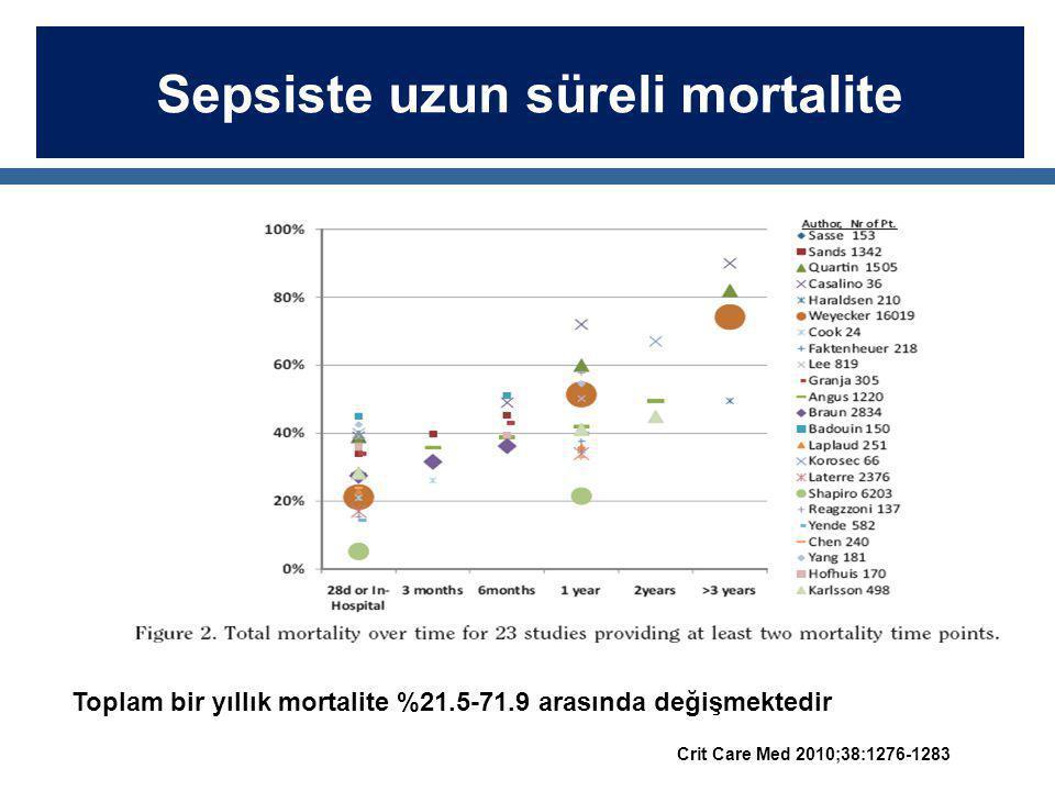 Sepsiste uzun süreli mortalite Toplam bir yıllık mortalite %21.5-71.9 arasında değişmektedir Crit Care Med 2010;38:1276-1283