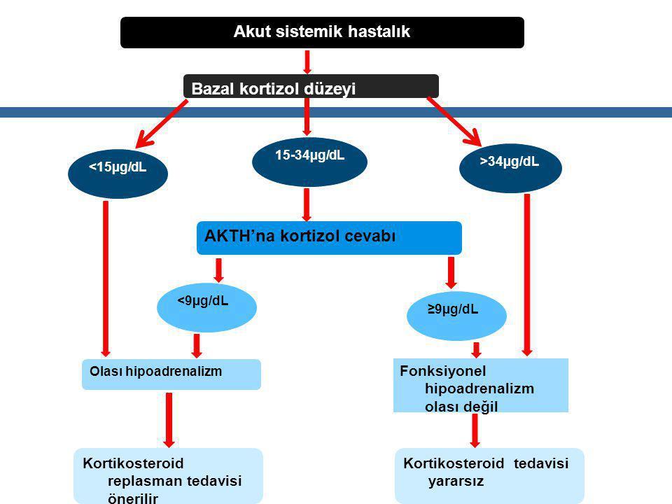 Akut sistemik hastalık Bazal kortizol düzeyi <15µg/dL >34µg/dL 15-34µg/dL AKTH'na kortizol cevabı <9µg/dL ≥9µg/dL Olası hipoadrenalizm Fonksiyonel hipoadrenalizm olası değil Kortikosteroid replasman tedavisi önerilir Kortikosteroid tedavisi yararsız