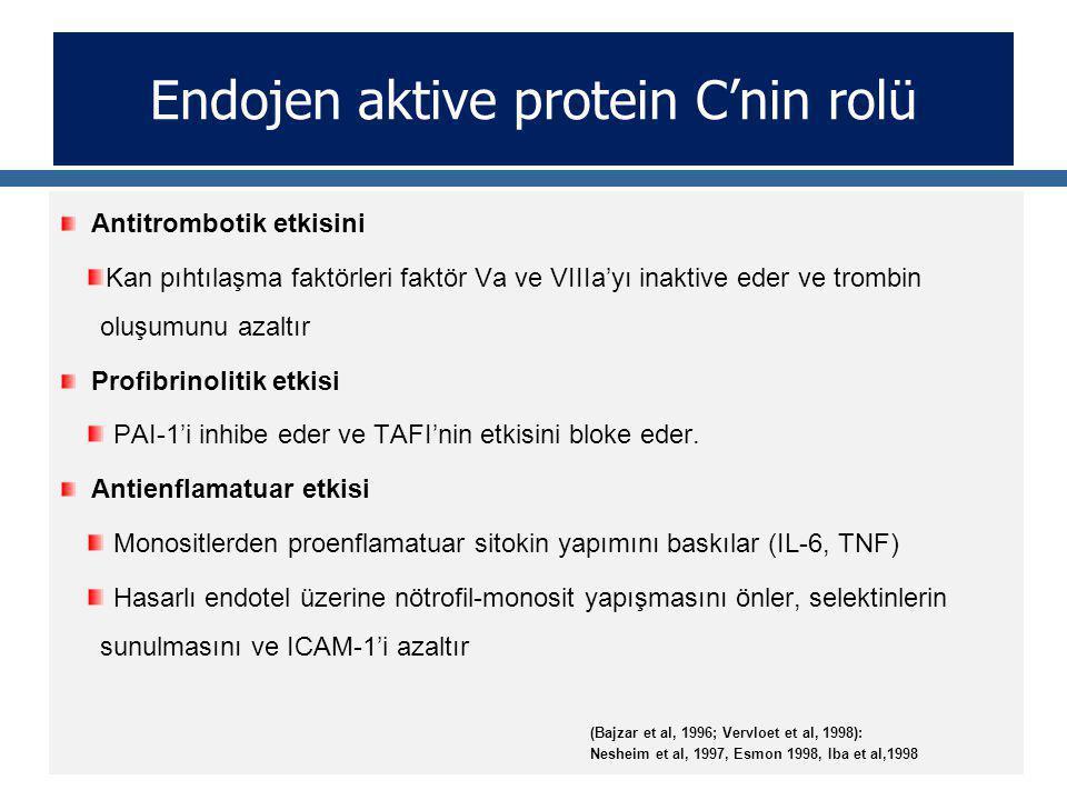 Endojen aktive protein C'nin rolü Antitrombotik etkisini Kan pıhtılaşma faktörleri faktör Va ve VIIIa'yı inaktive eder ve trombin oluşumunu azaltır Profibrinolitik etkisi PAI-1'i inhibe eder ve TAFI'nin etkisini bloke eder.