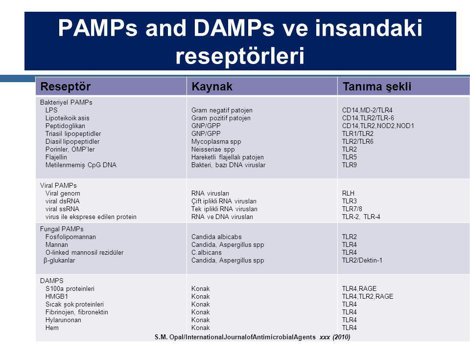 PAMPs and DAMPs ve insandaki reseptörleri ReseptörKaynakTanıma şekli Bakteriyel PAMPs LPS Lipoteikoik asis Peptidoglikan Triasil lipopeptidler Diasil lipopeptidler Porinler, OMP'ler Flajellin Metilenmemiş CpG DNA Gram negatif patojen Gram pozitif patojen GNP/GPP Mycoplasma spp Neisseriae spp Hareketli flajellalı patojen Bakteri, bazı DNA viruslar CD14,MD-2/TLR4 CD14,TLR2/TLR-6 CD14,TLR2,NOD2,NOD1 TLR1/TLR2 TLR2/TLR6 TLR2 TLR5 TLR9 Viral PAMPs Viral genom viral dsRNA viral ssRNA virus ile eksprese edilen protein RNA virusları Çift iplikli RNA virusları Tek iplikli RNA virusları RNA ve DNA virusları RLH TLR3 TLR7/8 TLR-2, TLR-4 Fungal PAMPs Fosfolipomannan Mannan O-linked mannosil rezidüler β-glukanlar Candida albicabs Candida, Aspergillus spp C.albicans Candida, Aspergillus spp TLR2 TLR4 TLR2/Dektin-1 DAMPS S100a proteinleri HMGB1 Sıcak şok proteinleri Fibrinojen, fibronektin Hylarunonan Hem Konak TLR4,RAGE TLR4,TLR2,RAGE TLR4 S.M.