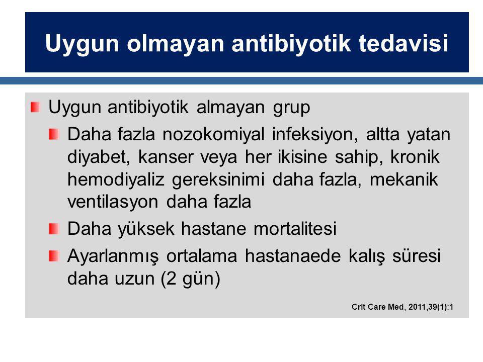 Uygun olmayan antibiyotik tedavisi Uygun antibiyotik almayan grup Daha fazla nozokomiyal infeksiyon, altta yatan diyabet, kanser veya her ikisine sahip, kronik hemodiyaliz gereksinimi daha fazla, mekanik ventilasyon daha fazla Daha yüksek hastane mortalitesi Ayarlanmış ortalama hastanaede kalış süresi daha uzun (2 gün) Crit Care Med, 2011,39(1):1